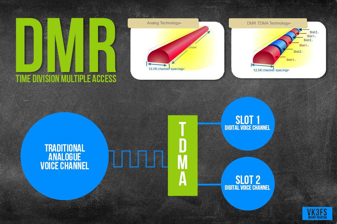 3FS DMR TDMA