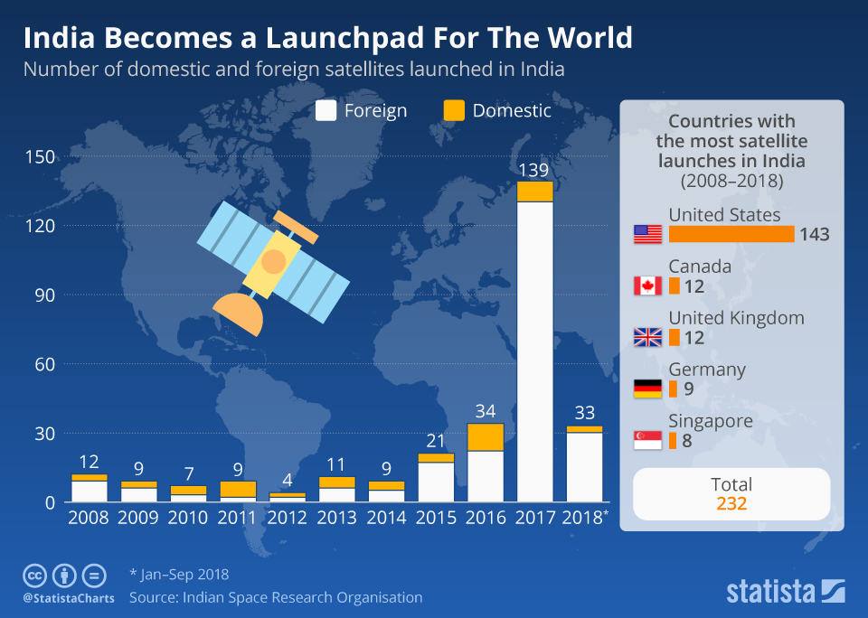 Satellites launched by india per year and country