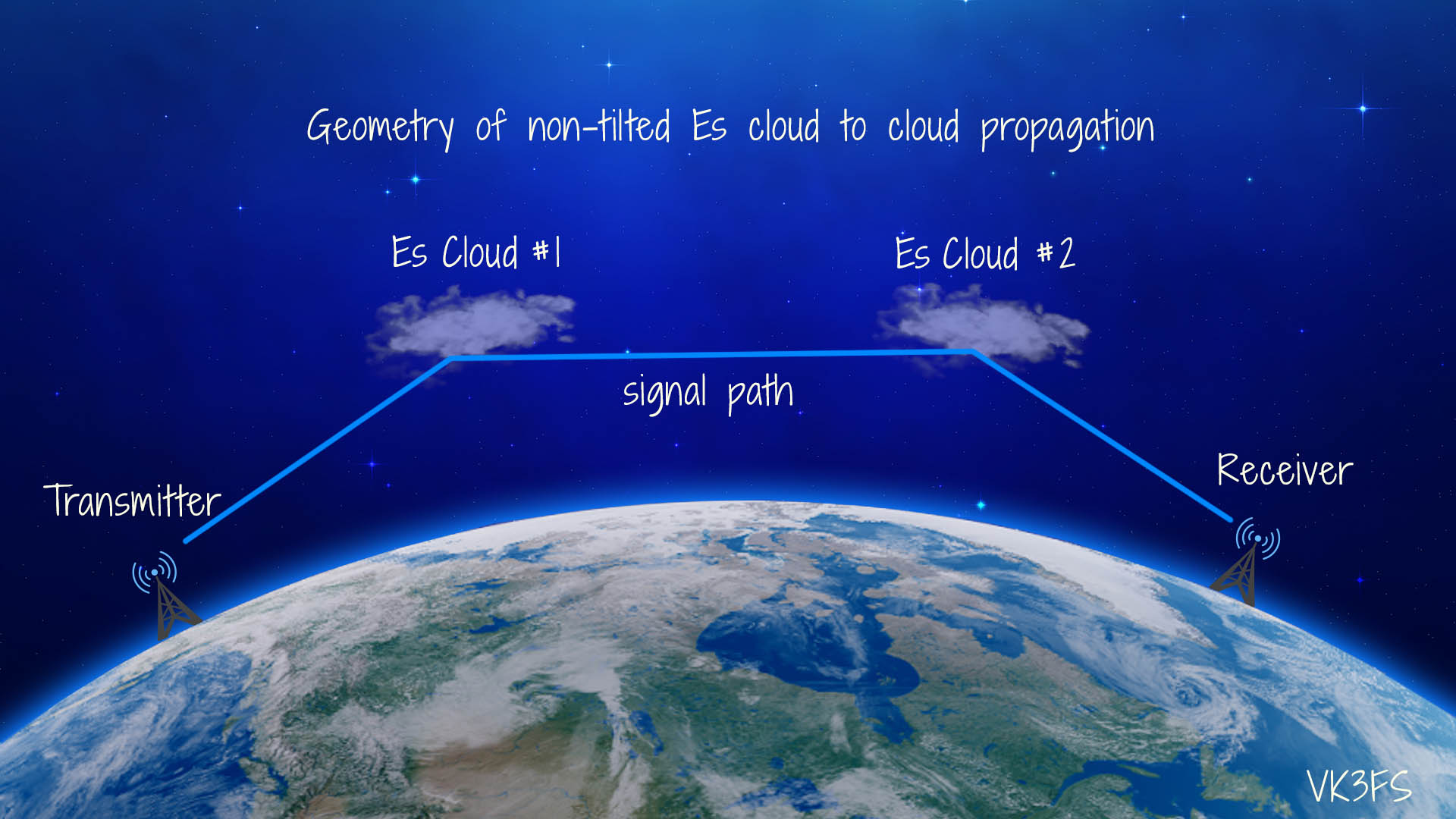 Geometry of non-tilted Es cloud to cloud propagation