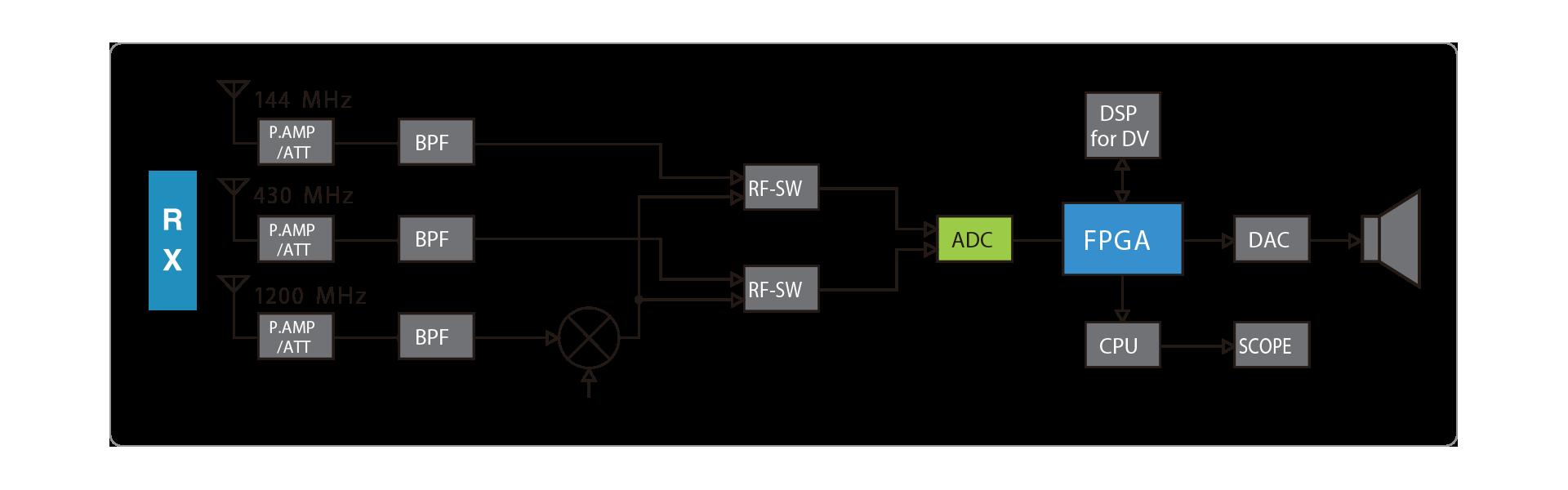 IC 9700 Block diagram