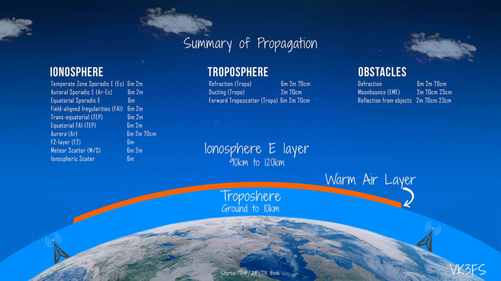 Tools for VHF Propagation - Summary of Propagation