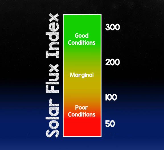 Solar flux index