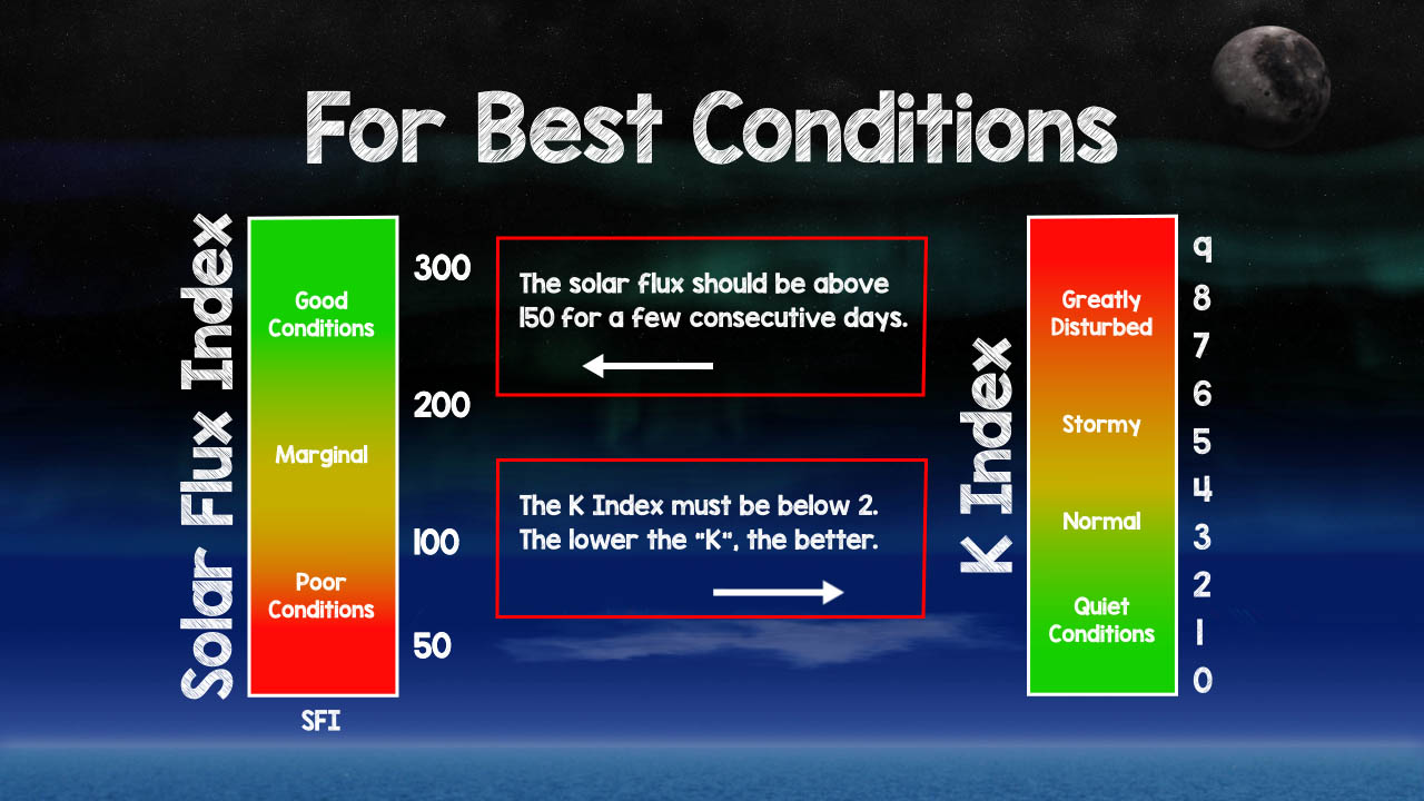 Solar Indices for best conditions