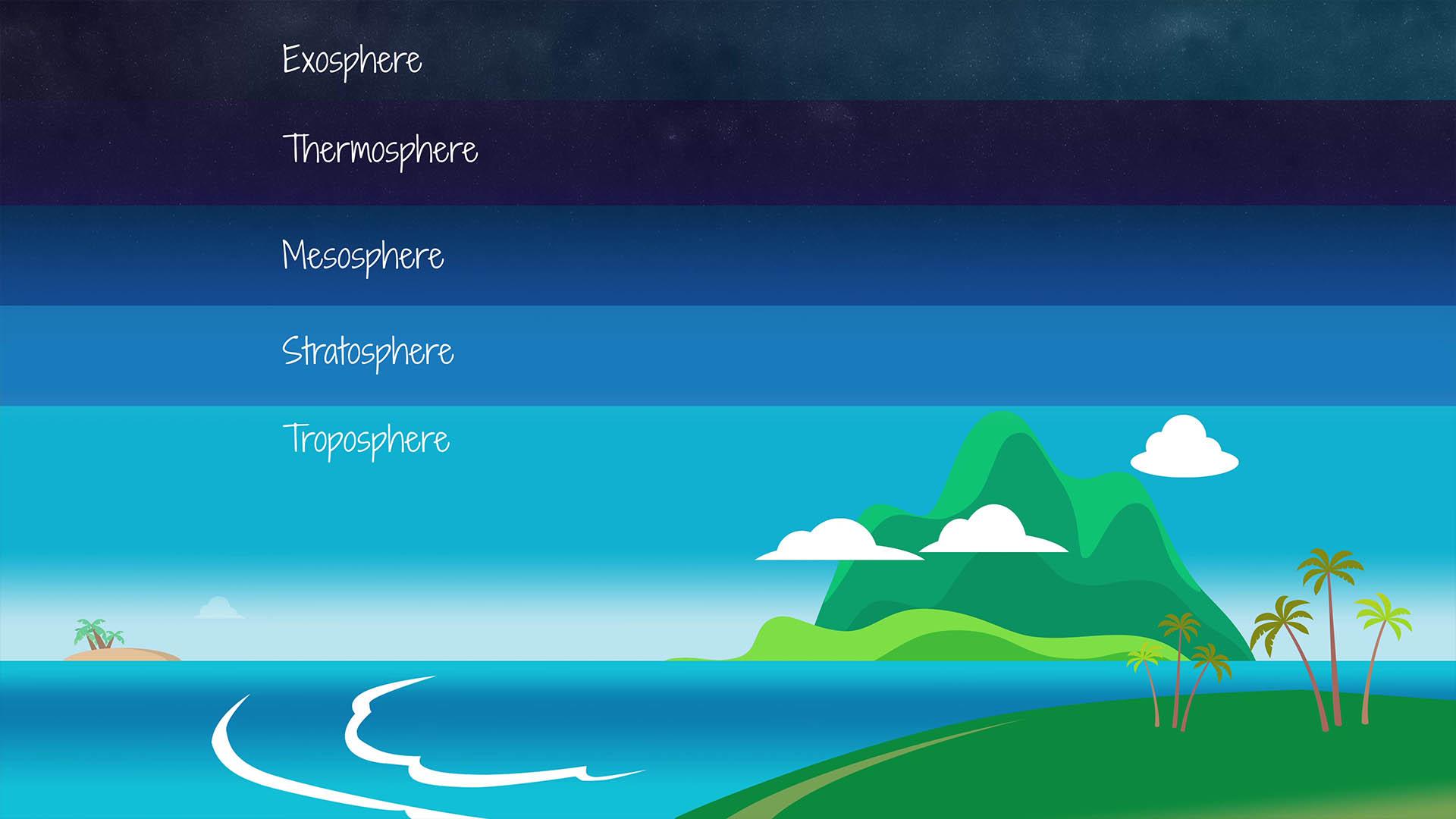 Tropospheric Propagation Atmospheric Layers