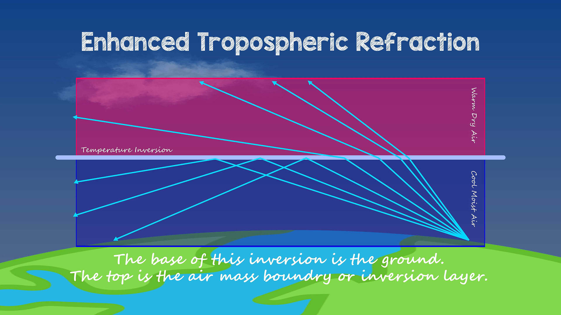 Enhanced Tropospheric Refraction