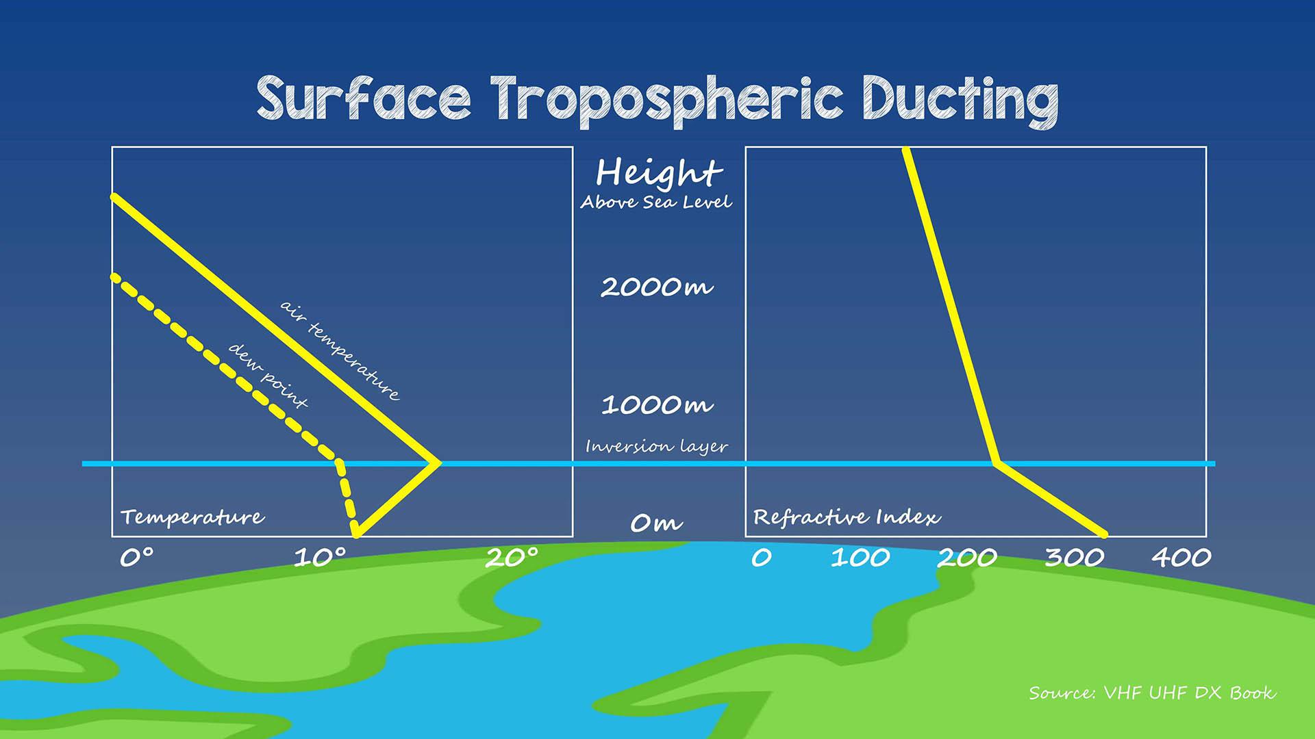 Tropospheric Propagation Surface Duct