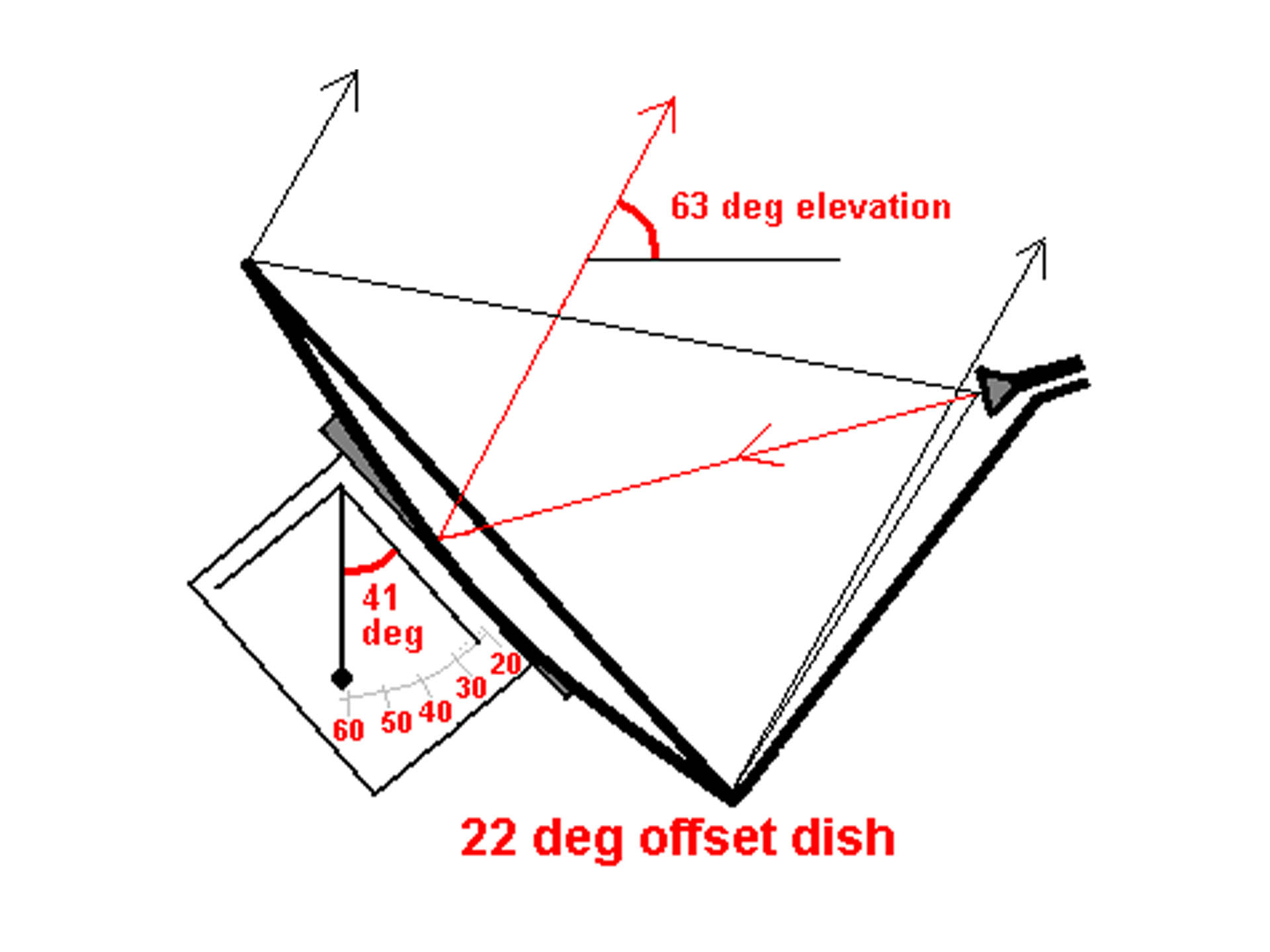 Drawing of 22 degree offset dish alignment for 10 GHz Amateur Radio