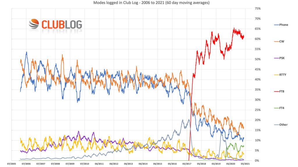 Graph of ClubLog FT8 uptake to 2021